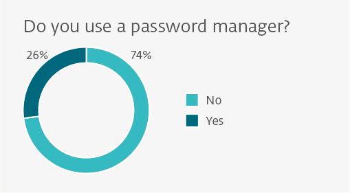 neflix sharing passwords
